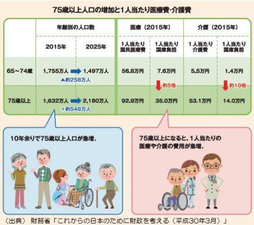 4:75歳以上人口の増加と1人当たり医療費・介護費