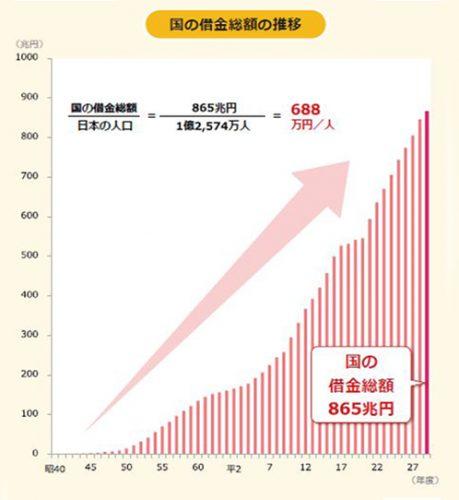 3-2:国の借金総額の推移