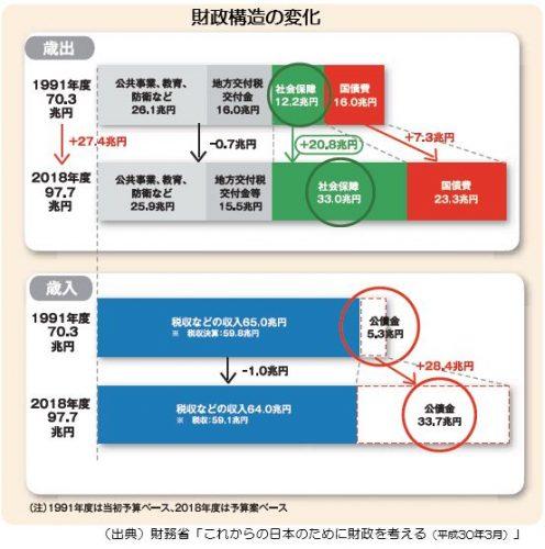 4:財政構造の変化