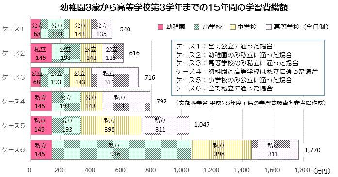 1:幼稚園3歳から高等学校第3学年までの15年間の学習費総額